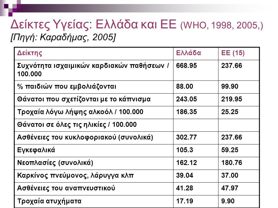 Δείκτες Υγείας: Ελλάδα και ΕΕ (WHO, 1998, 2005,) [Πηγή: Kαραδήμας, 2005]